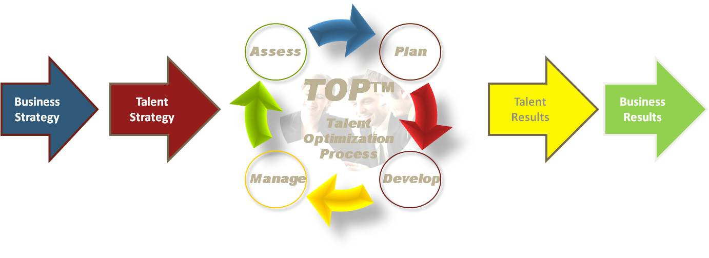 project planning and human capital essay Importance of hr planning in an organization: its ability to attract and retain human capital will depend on its human resource planning defines project.
